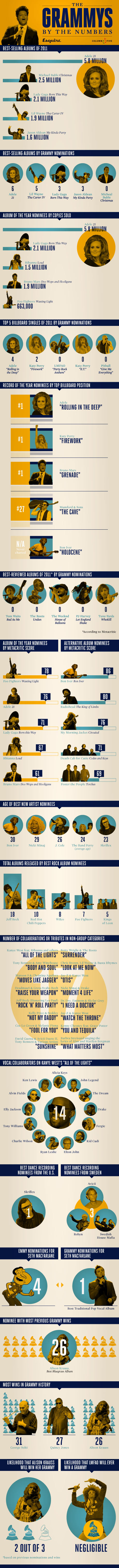 The Truth About The Grammys: A Chart