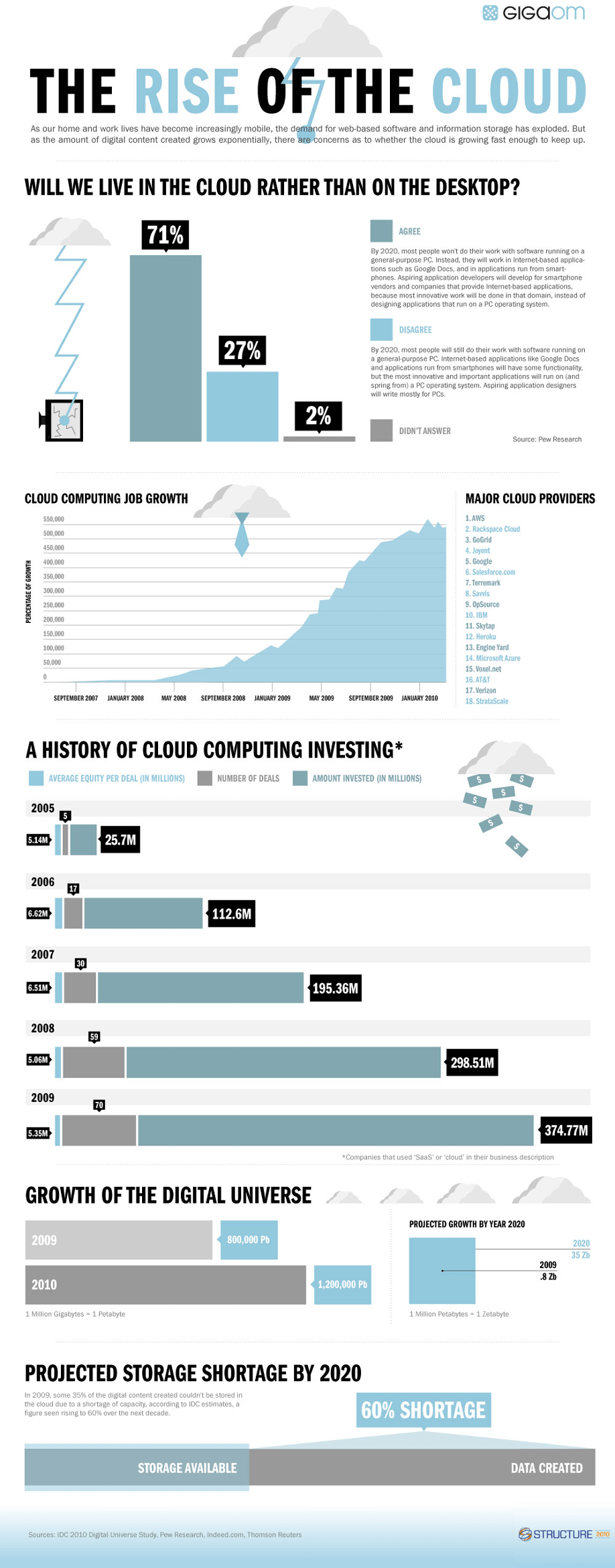 The Rise of The Cloud