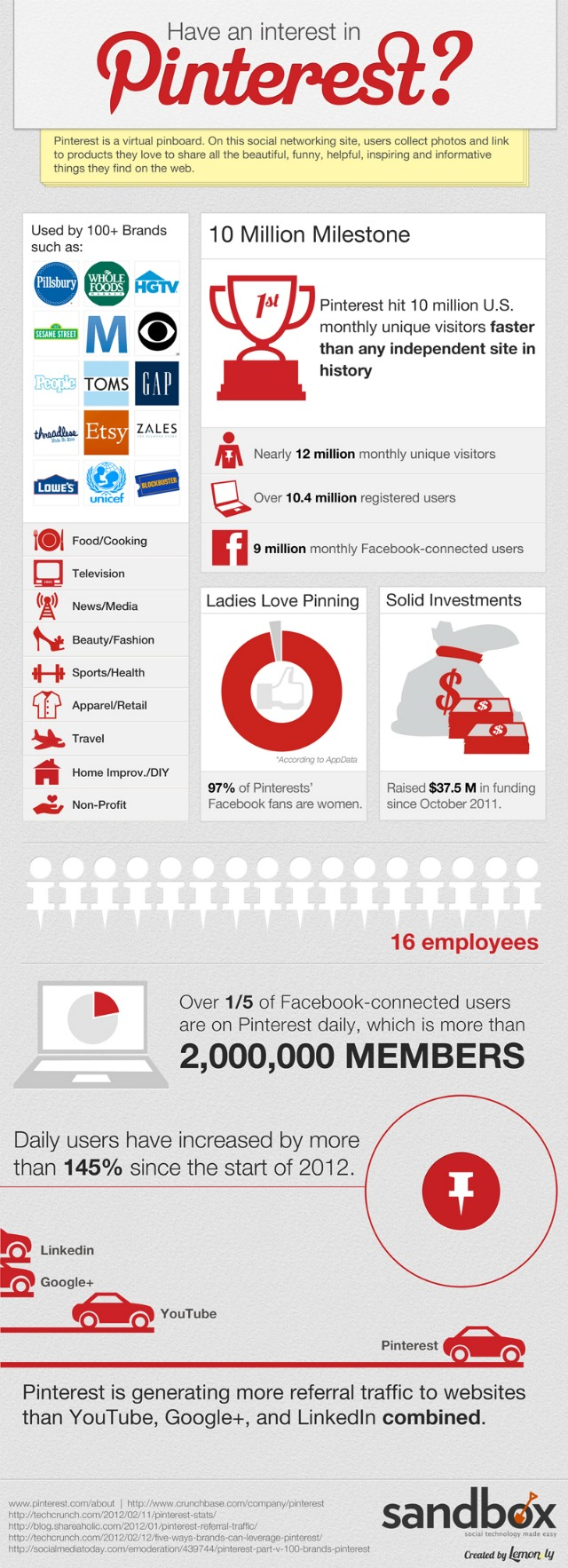 Pinterest: Everything You Wanted to Know About 2012′s Hottest Startup
