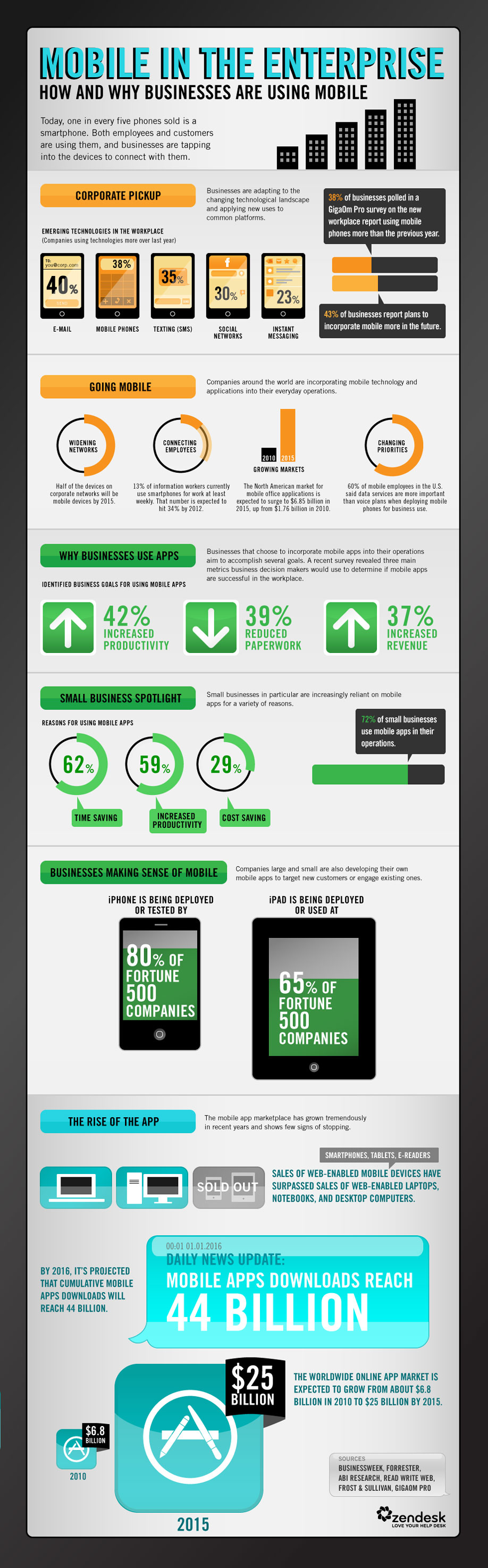 Mobile In The Enterprise — How And Why Businesses Are Using Mobile