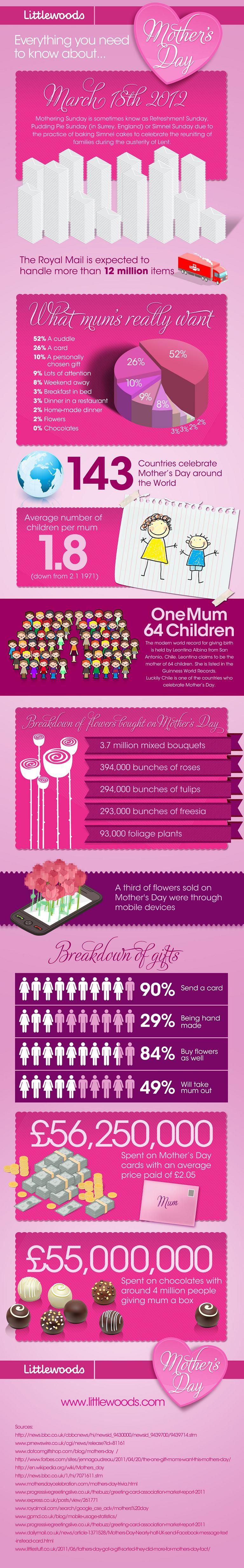 Infographic: Mother's Day!