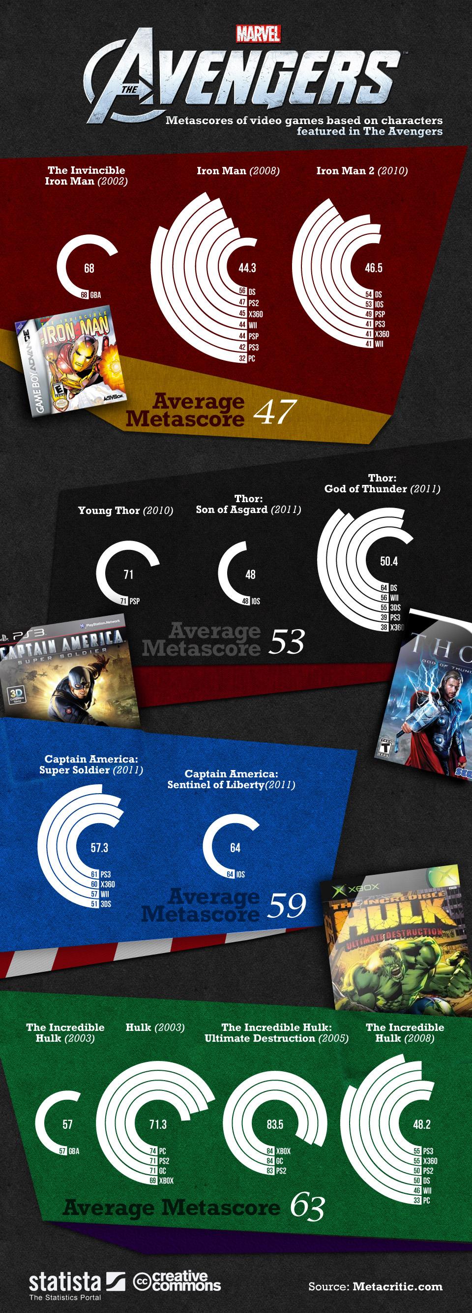 Avengers Infographic