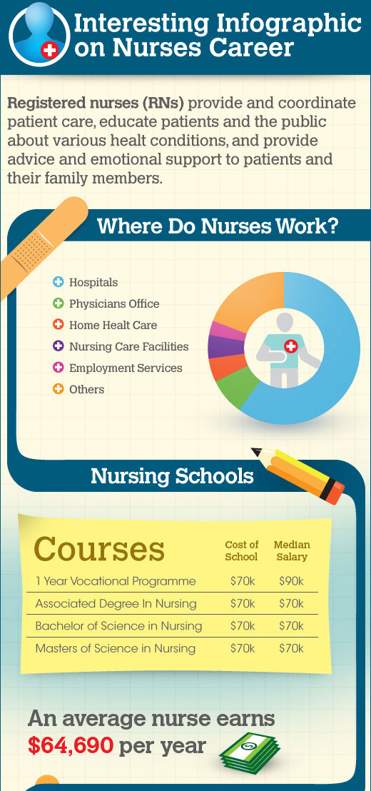 Nursing Career
