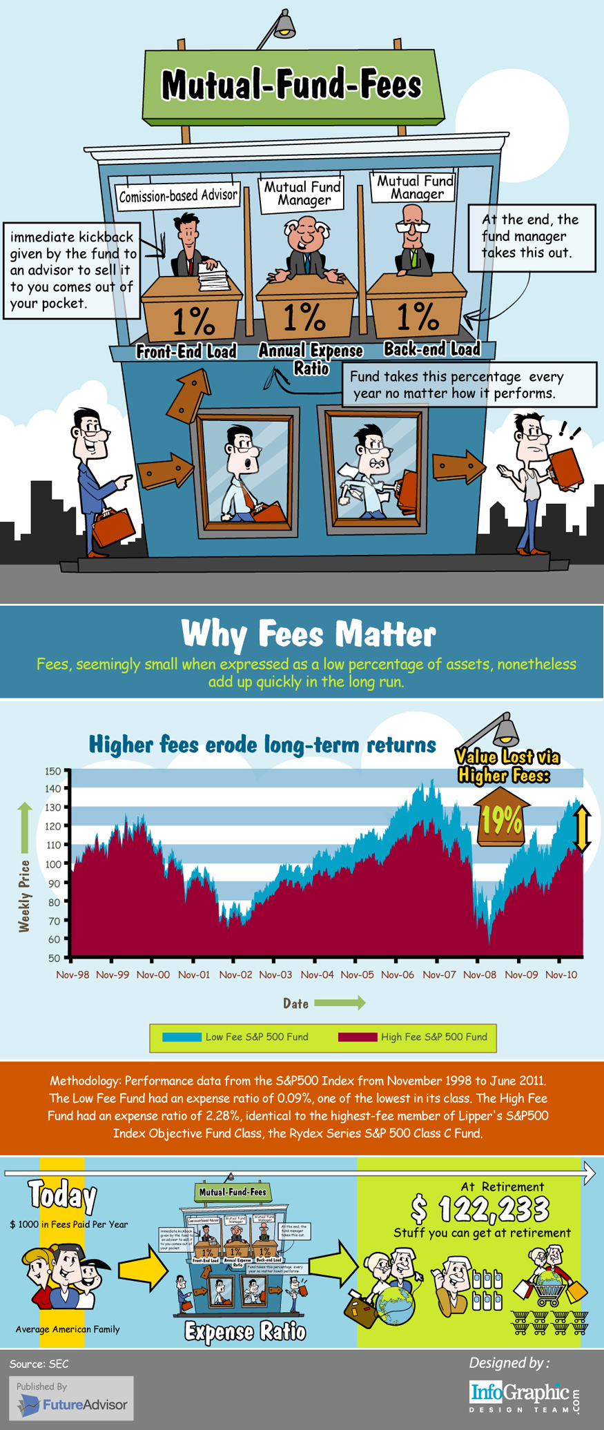 Mutual Fund Fees Infographic