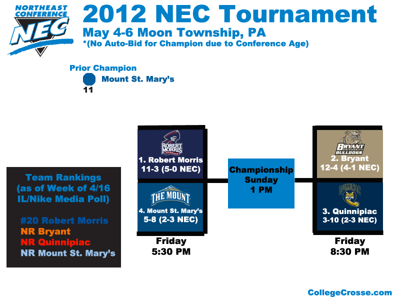 NEC Lacrosse Tournament 1