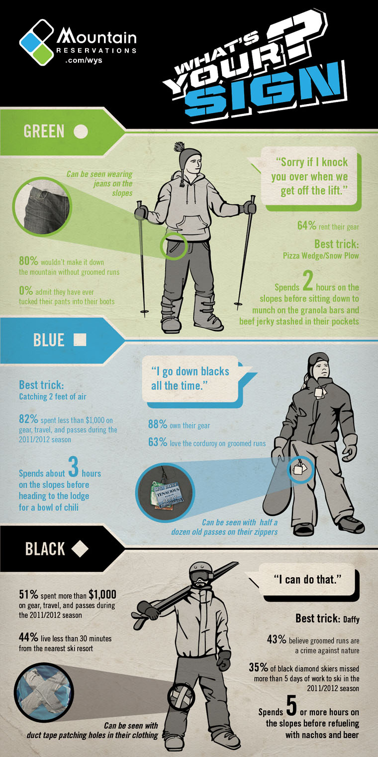 What Level Skier/ Snowboarder Are You?