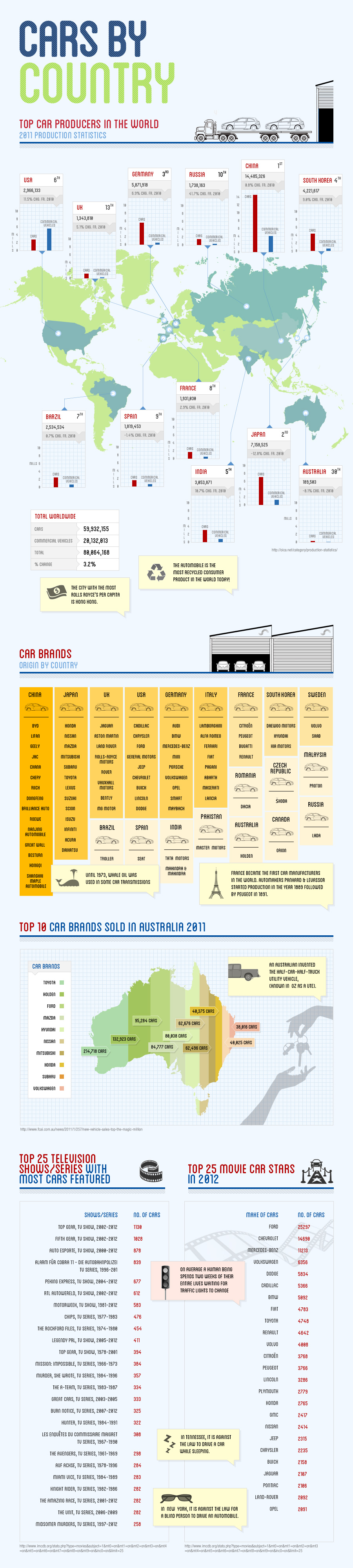 Cars Infographic