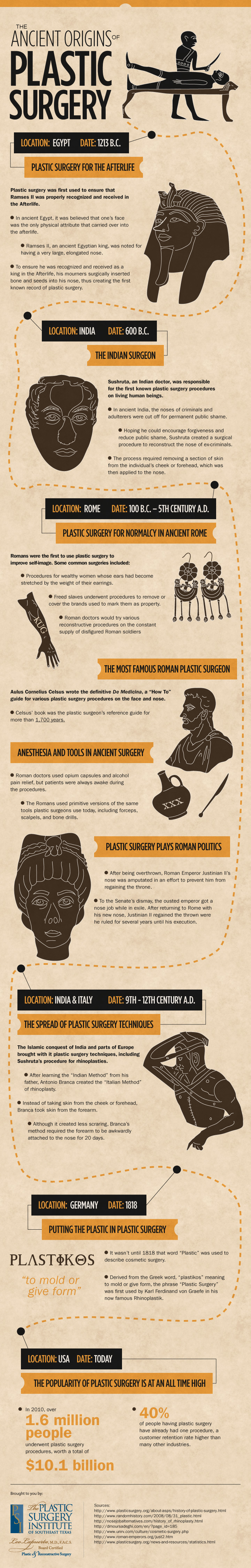 Ancient Origins of Plastic Surgery