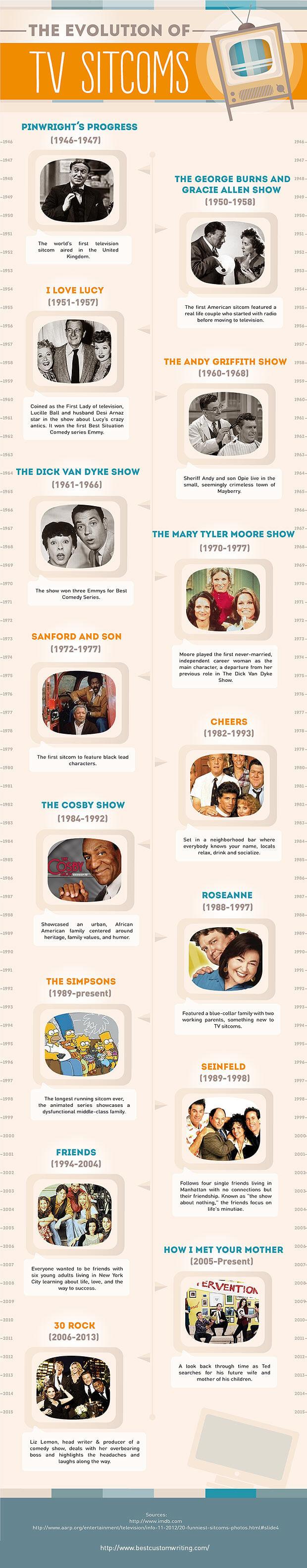 The evolution of TV sitcoms