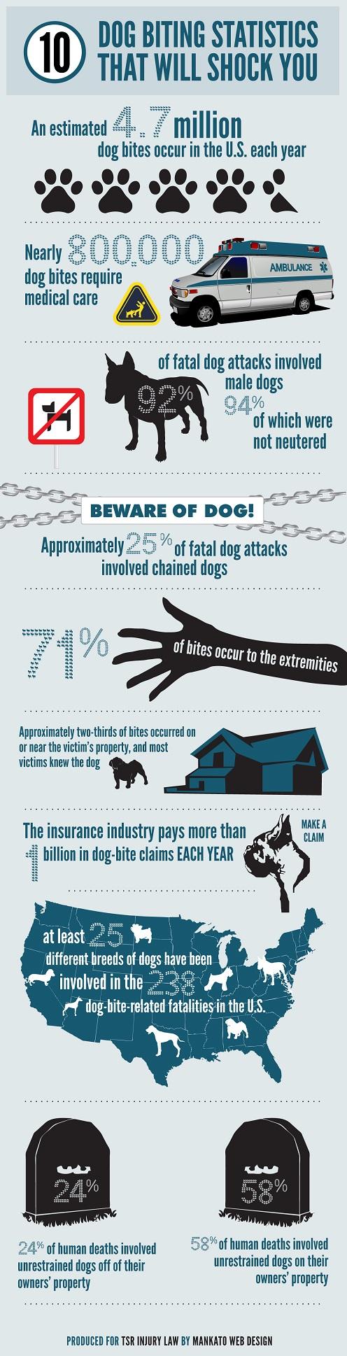 10 Dog Biting Statistics That Will Shock You