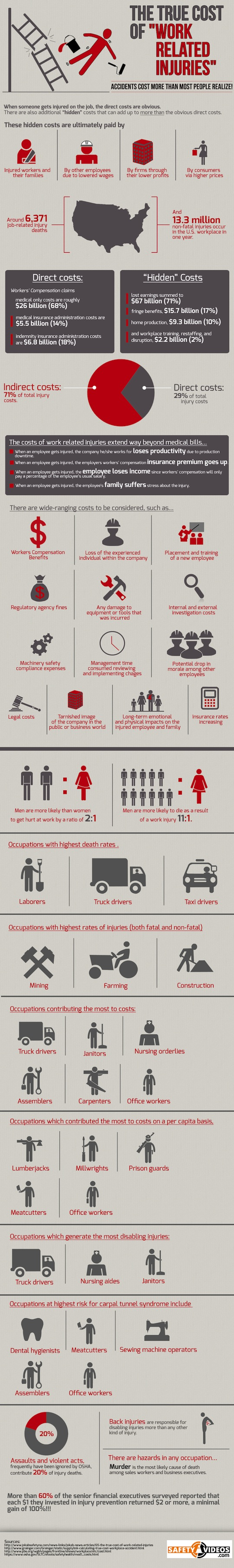 The Real Costs Of Work Related Injuries