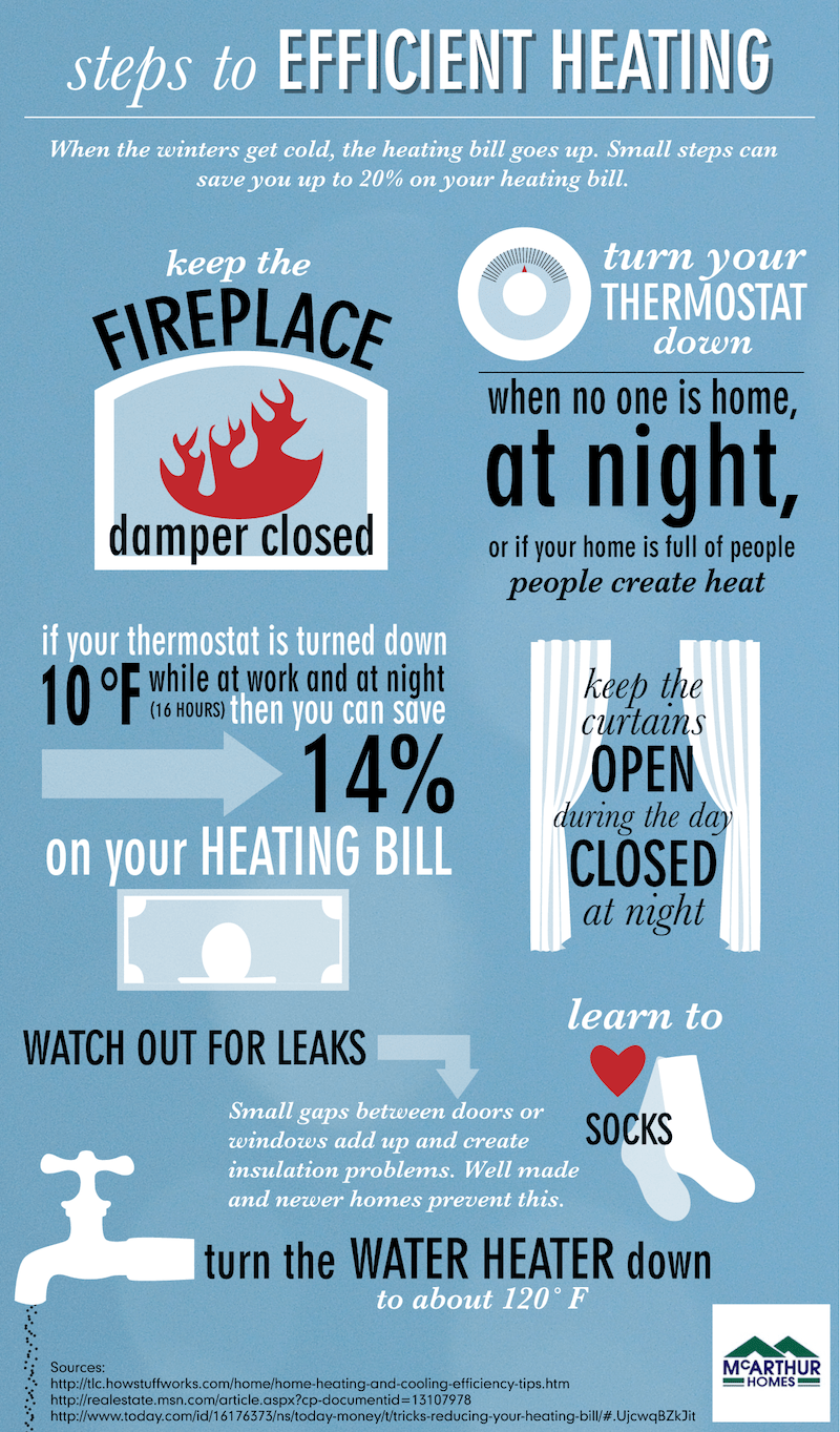 heating infographics