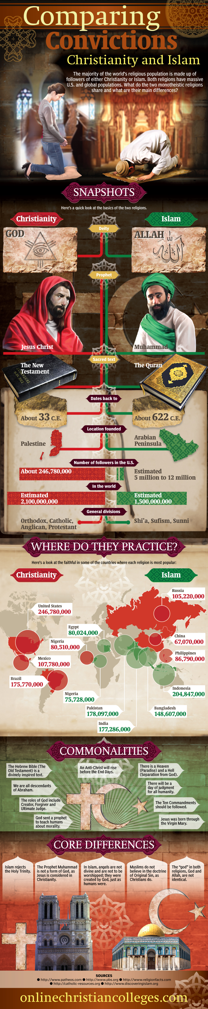 Christianity-compared-to-Islam