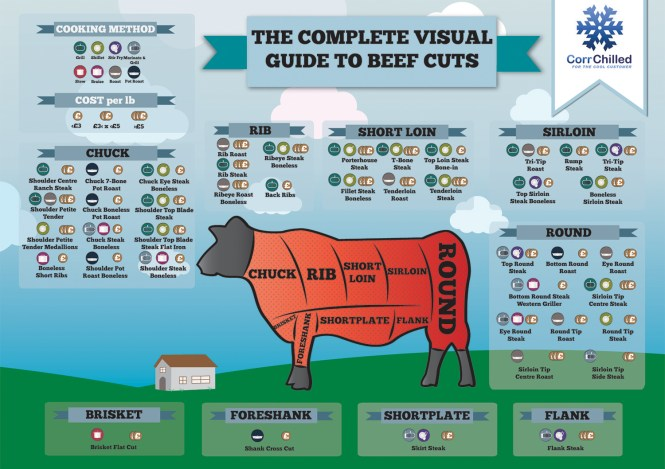 Complete Visual Guide to Beef Cuts