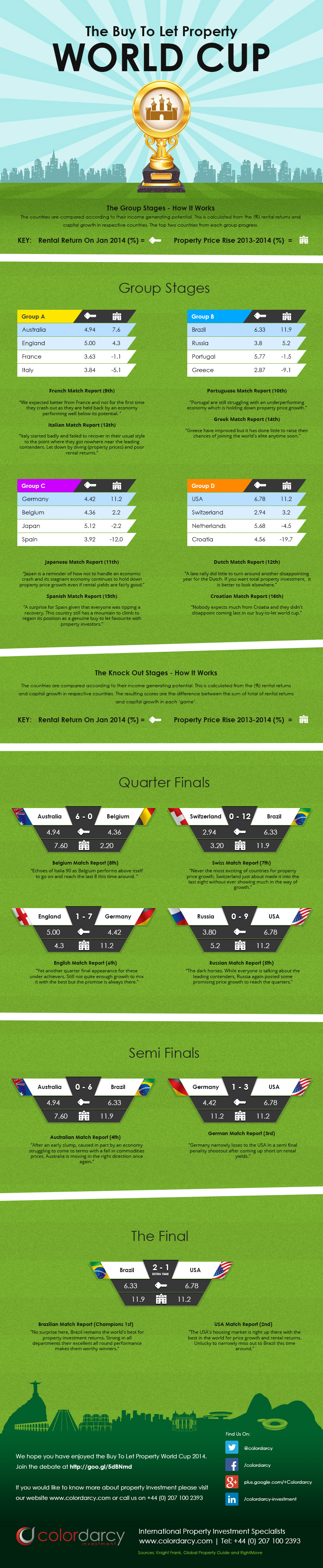 Buy-to-Let Property World Cup