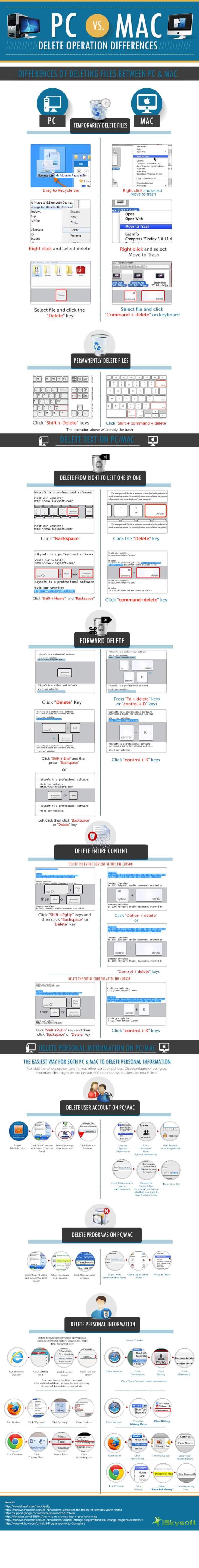PC vs Mac Delete Operation Differences