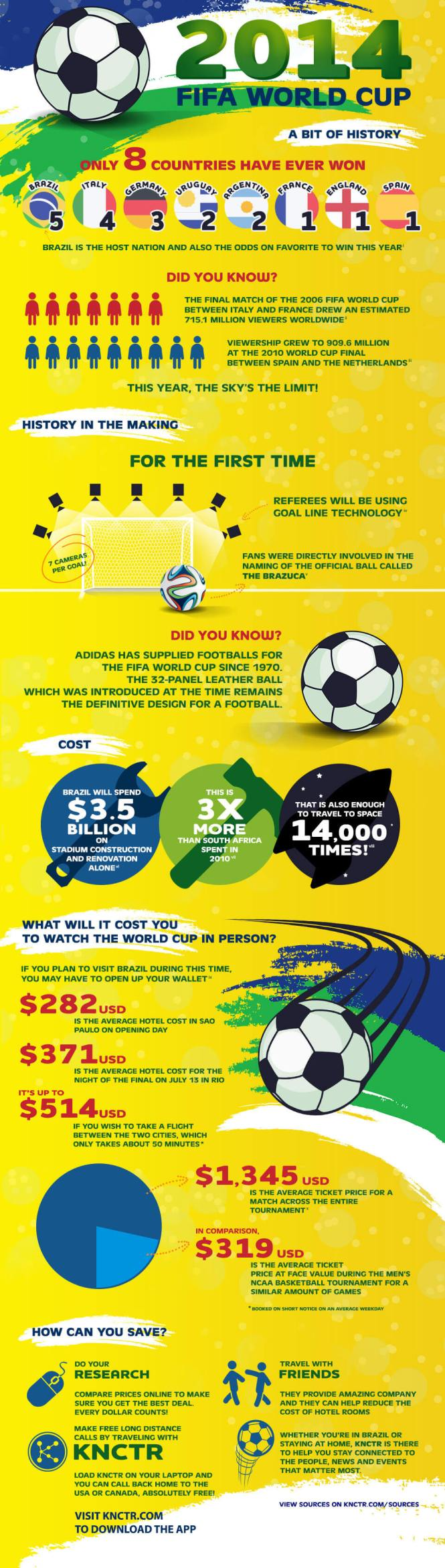 2014 Fifa World Cup Facts