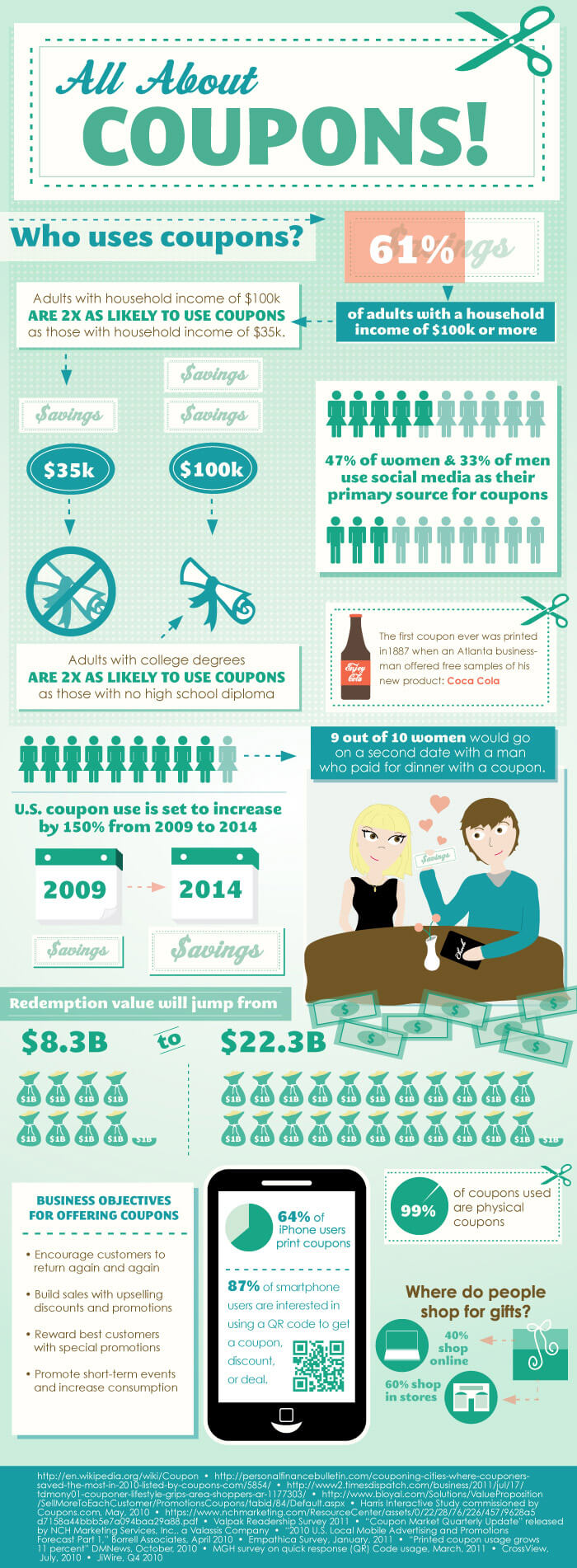 coupons infographic