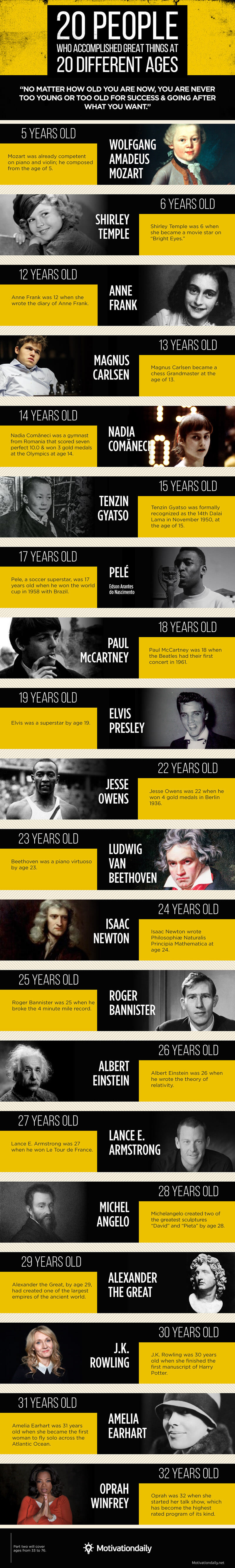 20 People Who Accomplished Great Things At Different Ages
