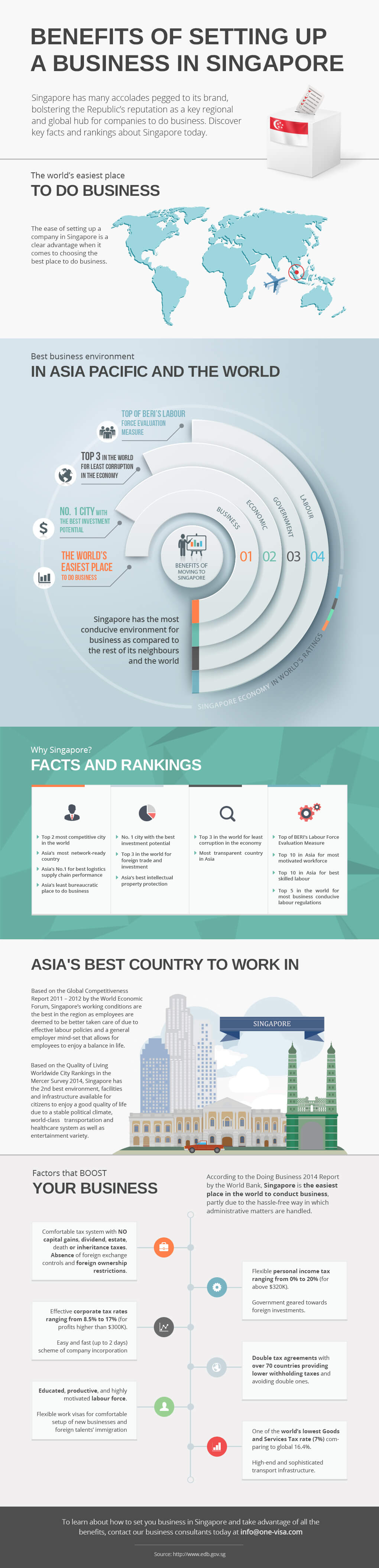 Benefit Of Setting Up A Business In Singapore