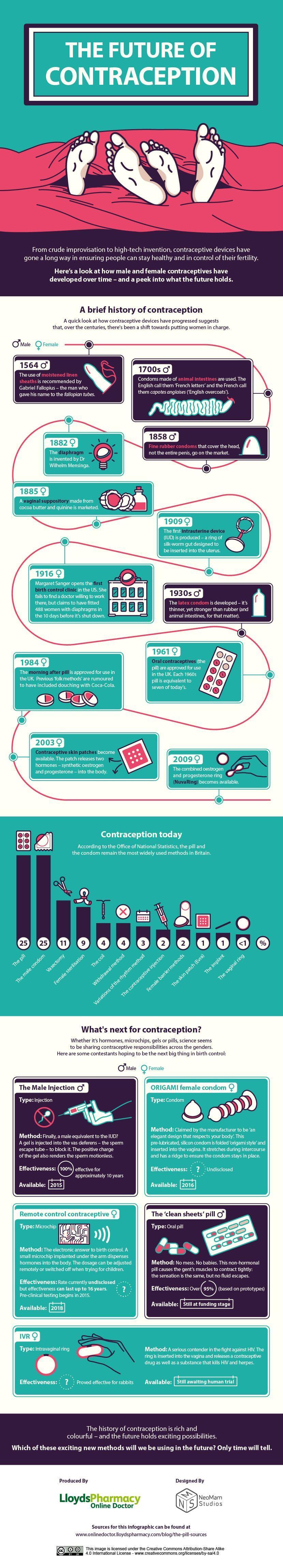 The Future of Contraception