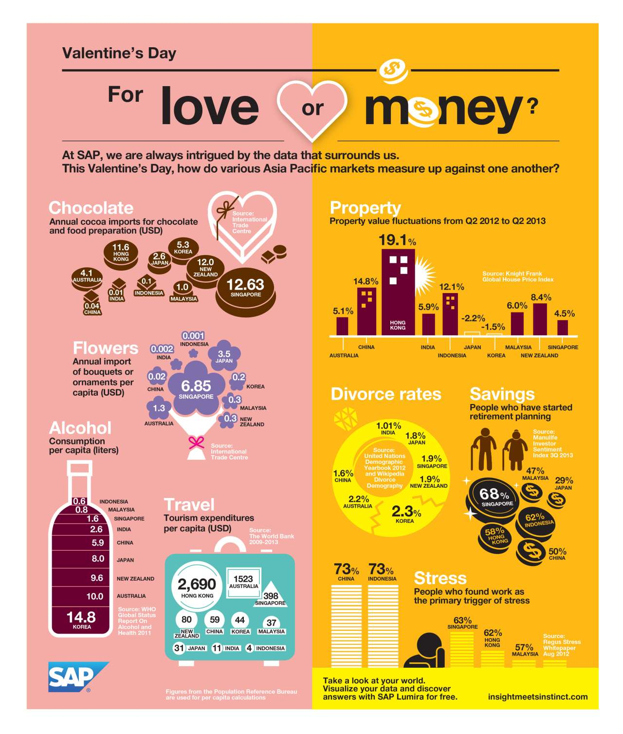 Valentine's Day: For love or money?