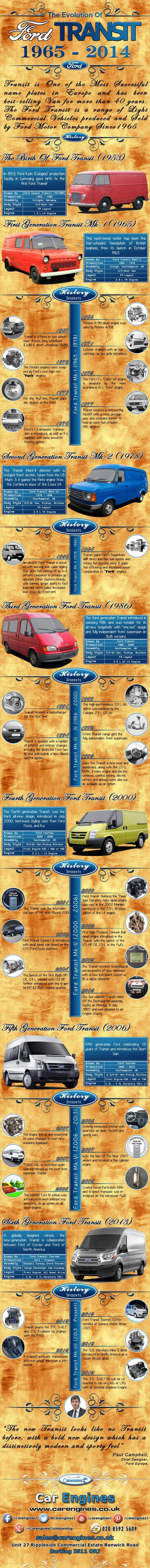 The Evolution of Transit: An Iconic Commercial Vehicle