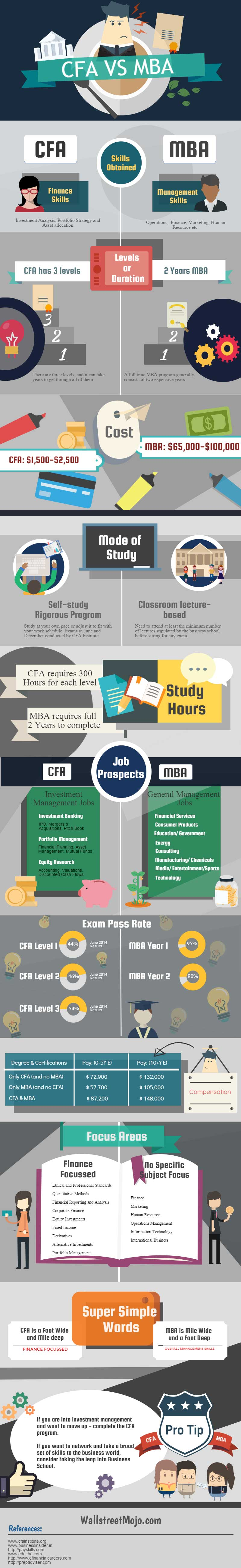 CFA vs MBA - Which is Best for Career