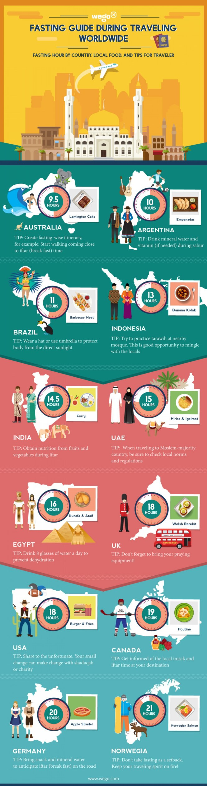Fasting Guide During Traveling Worldwide