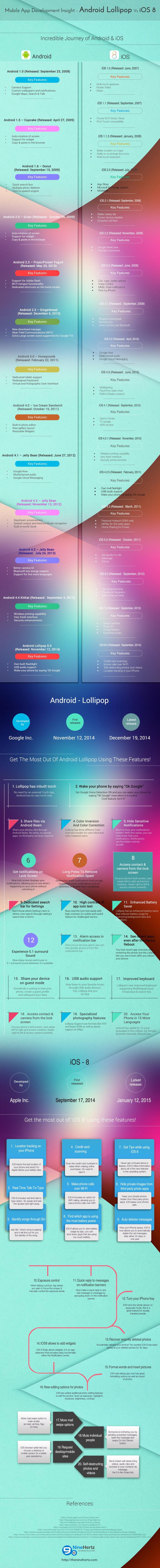Android Lollipop vs iOS 8