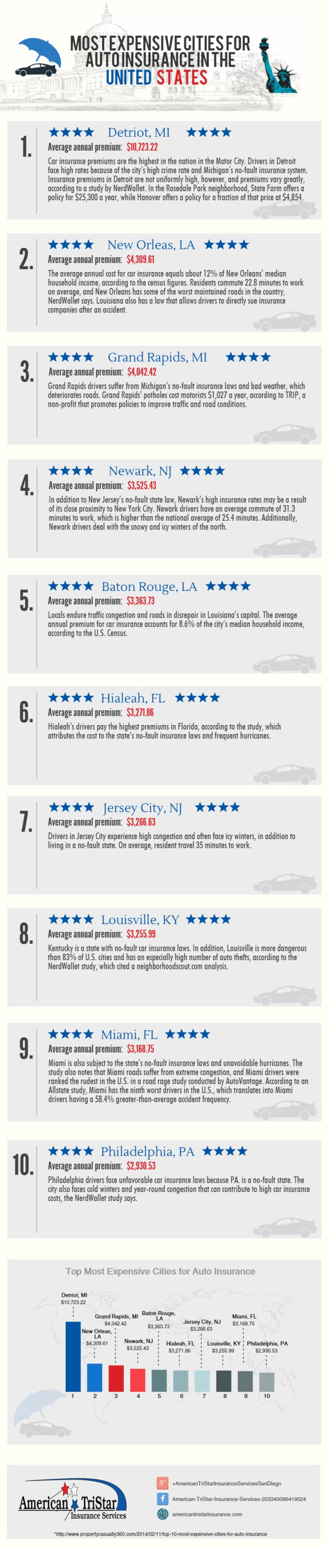 Top Most Expensive Cities for Auto Insurance in US