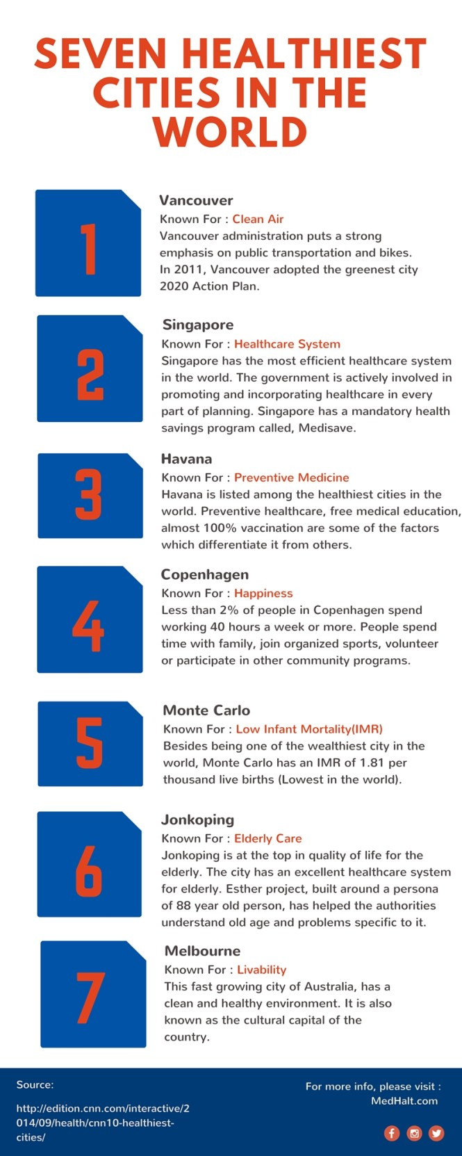 Seven Healthiest Cities In The World