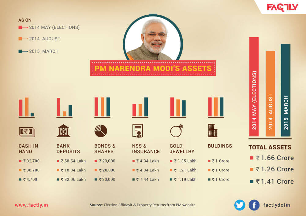 PM Narendra Modi's Assets