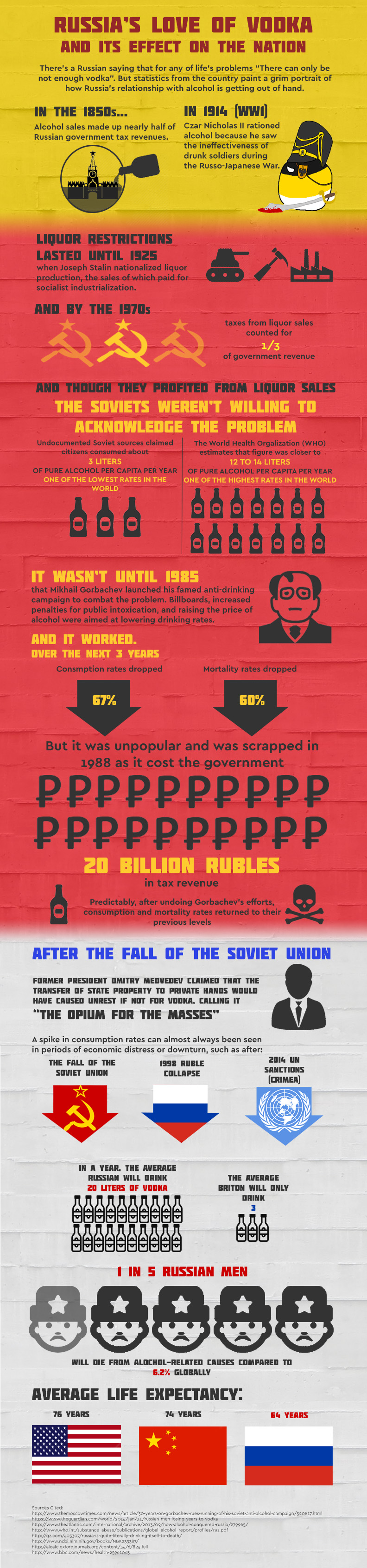 Alcohol consumption in Russia