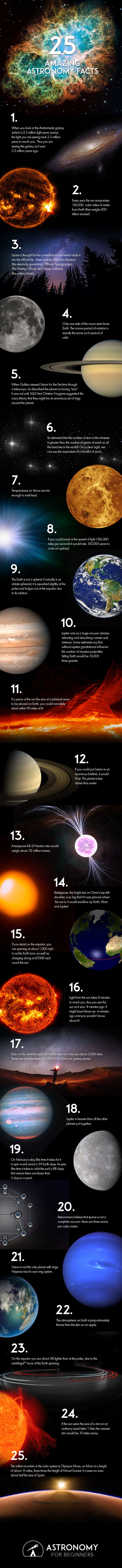 25 Amazing Astronomy Facts