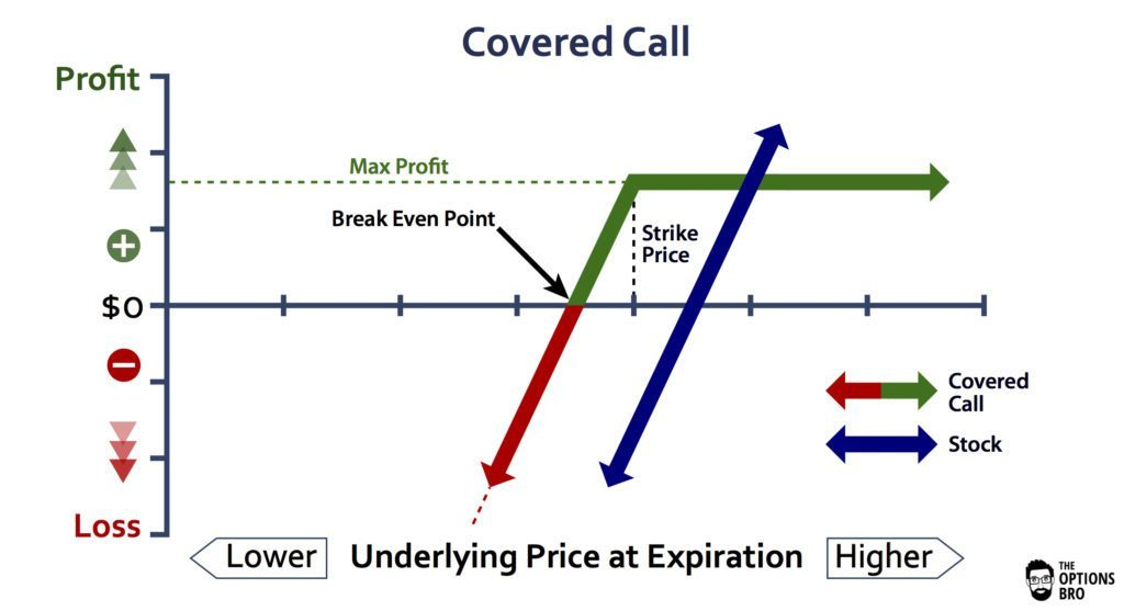 Covered-Call-Option-Strategy