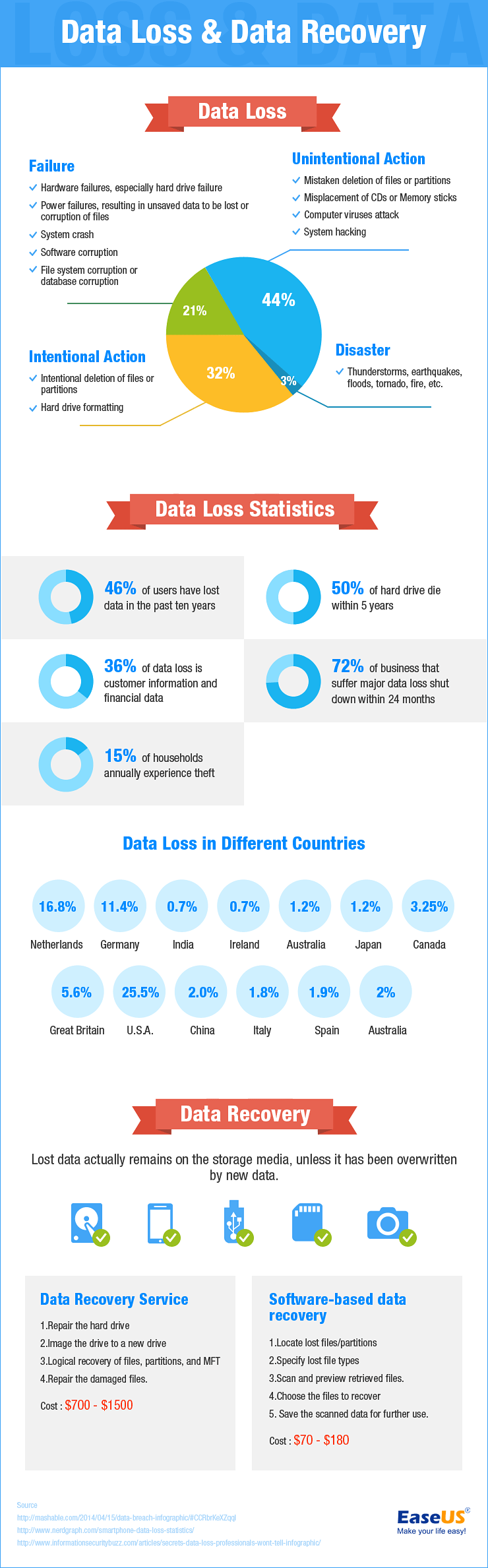 Data-loss-data-recovery