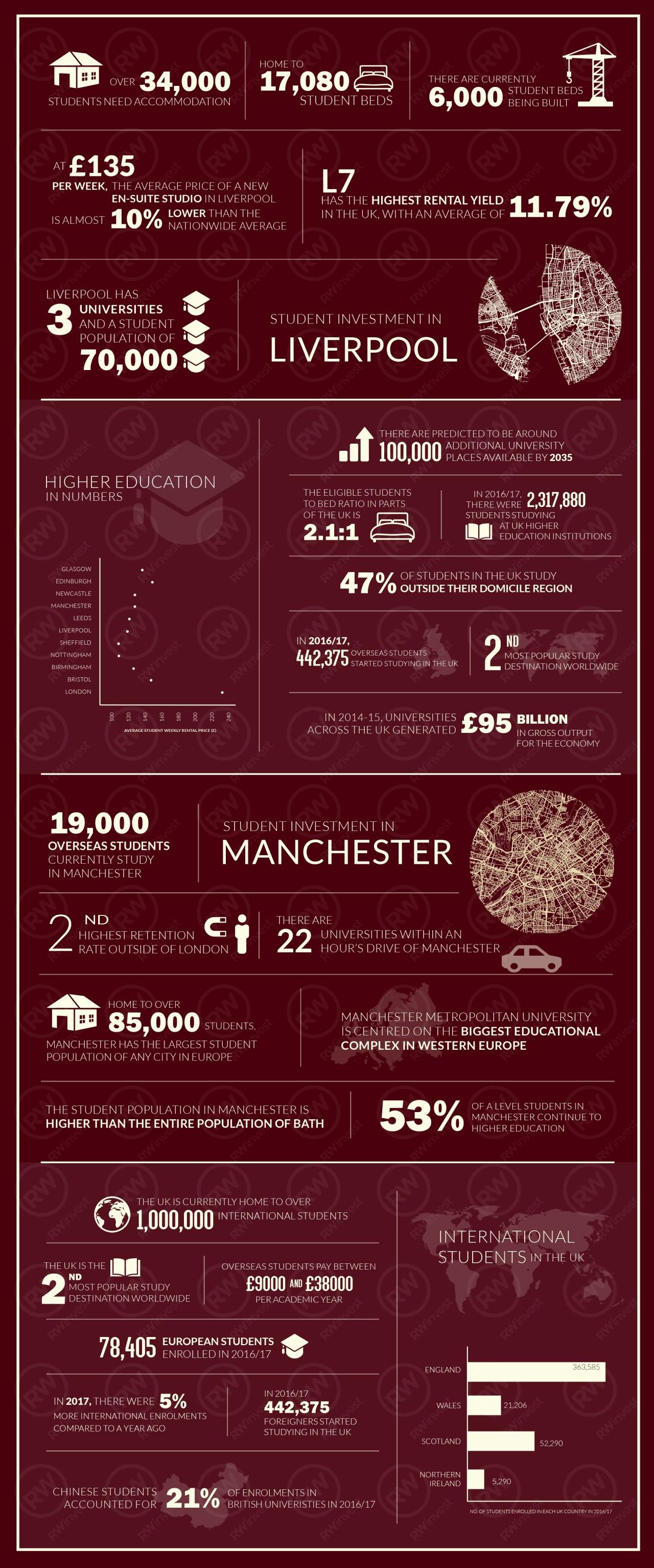 Liverpool Infographic