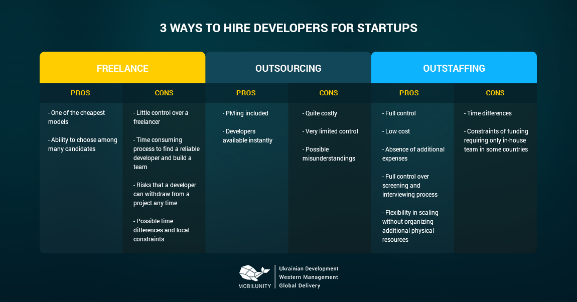 Why Hire Developers for Startups