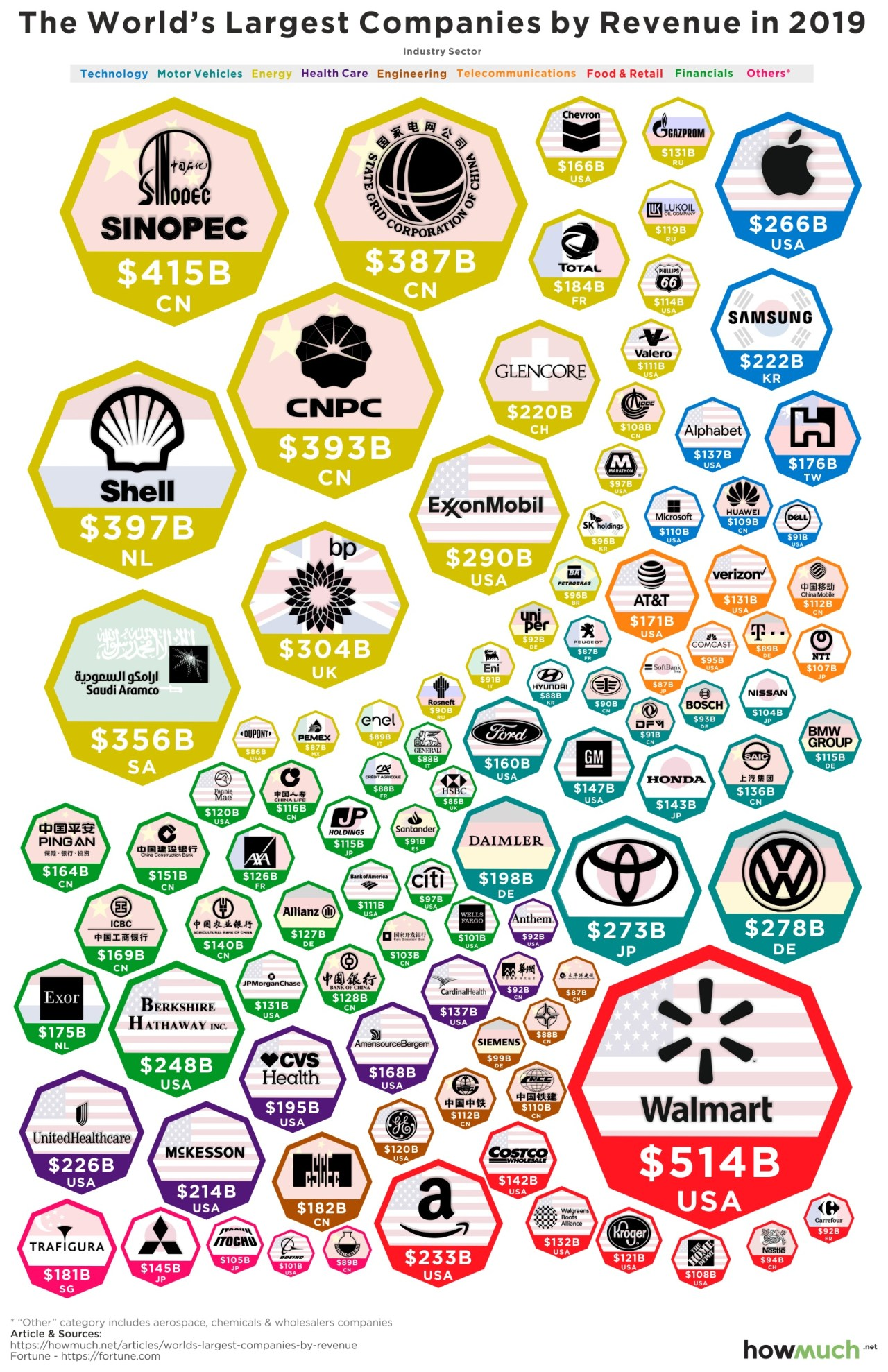 World's Largest Companies