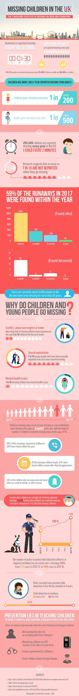Missing Children in the UK