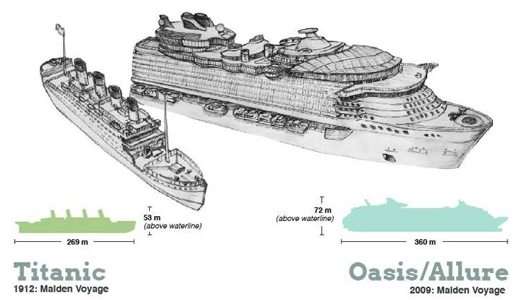 RMS Titanic Vs MS Oasis Of The Seas Comparison The Worlds - Titanic vs cruise ships today