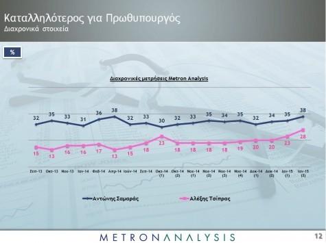 Δημοσκόπηση: Ο ΣΥΡΙΖΑ αυξάνει τη διαφορά από την ΝΔ - Τρίτο το Ποτάμι