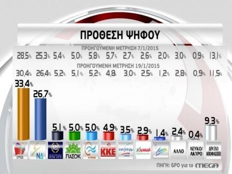 Εκλογές 2015: Τα συμπεράσματα των τελευταίων δημοσκοπήσεων - Η... σχεδόν αυτοδυναμία και η μάχη για την είσοδο στην Βουλή