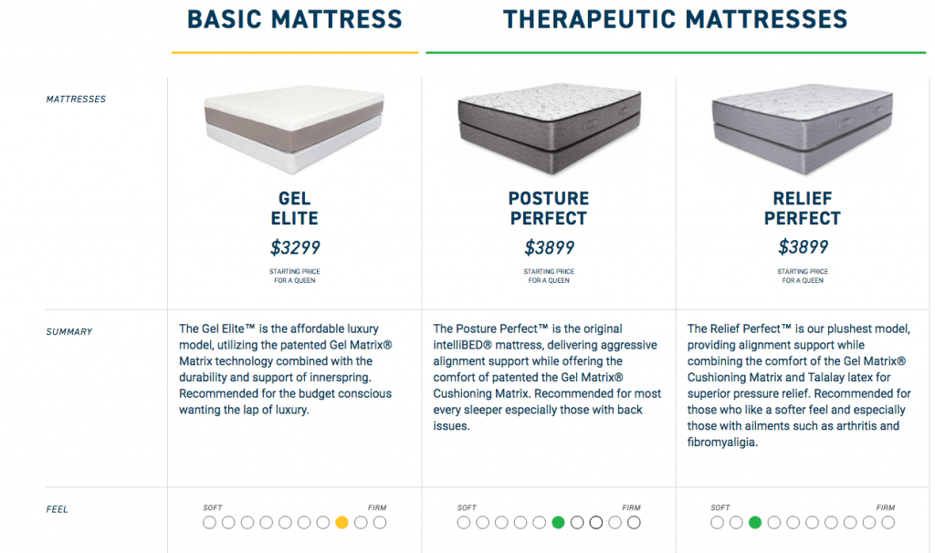 Intellibed price