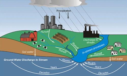 short essay on ground water pollution new speech essay topic