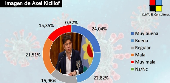 Kicillof maintains a high positive image but the negative assessment grew