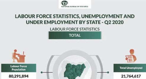 Nigeria's Unemployment Rate Climbs To 27.1% In Q2 2020 – NBS