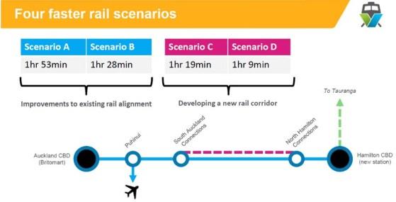 Future rail scenarios
