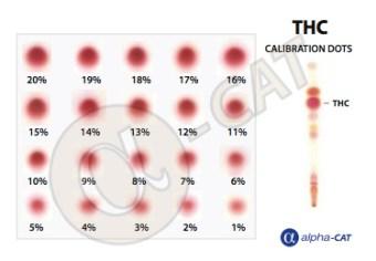 Calibration des cannabinoides